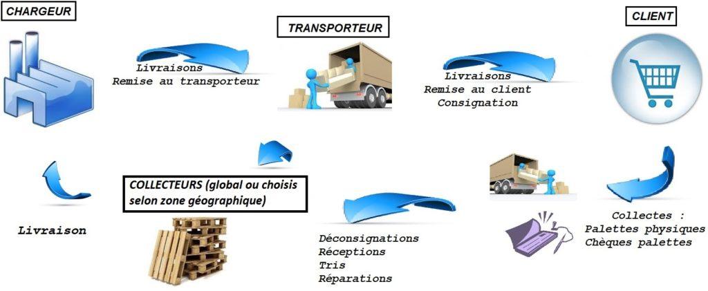 Le flux de recyclage des emballages